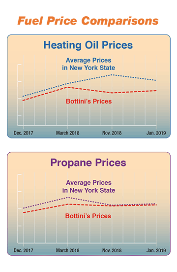 Update On Prices Bottini Fuel