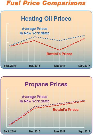 charts-2-fuel-comparison-sept2016-sept2017 | Bottini Fuel
